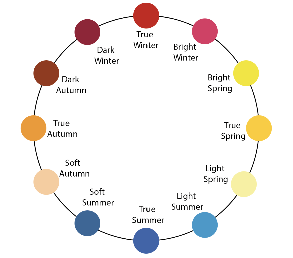 Season circle 12 tone colour analysis